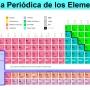 Clases Particulares de Química en Belgrano CBC UBA XXI Secundario Universidad