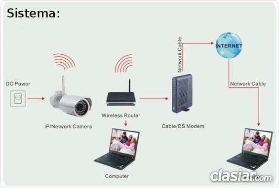Cómo funciona una cámara ip