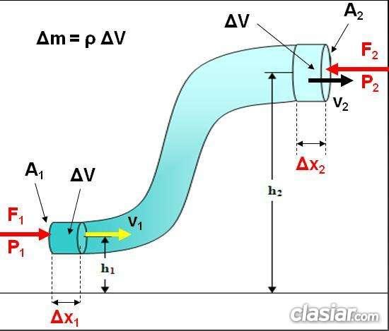 Fotos de Clases particulares de apoyo en matemática, física, biofísica y química 2
